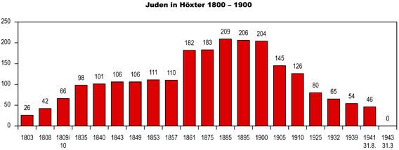 Anzahl Opfer 2. Weltkrieg